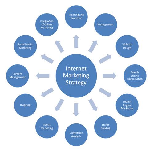مدل بازاریابی اینترنتی
