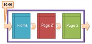 طراحی وب سایت یا وبلاگ؟